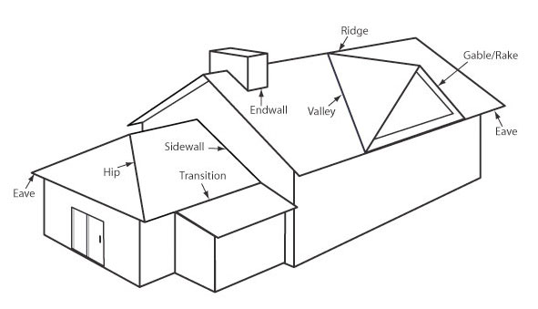 roof terms Flashing